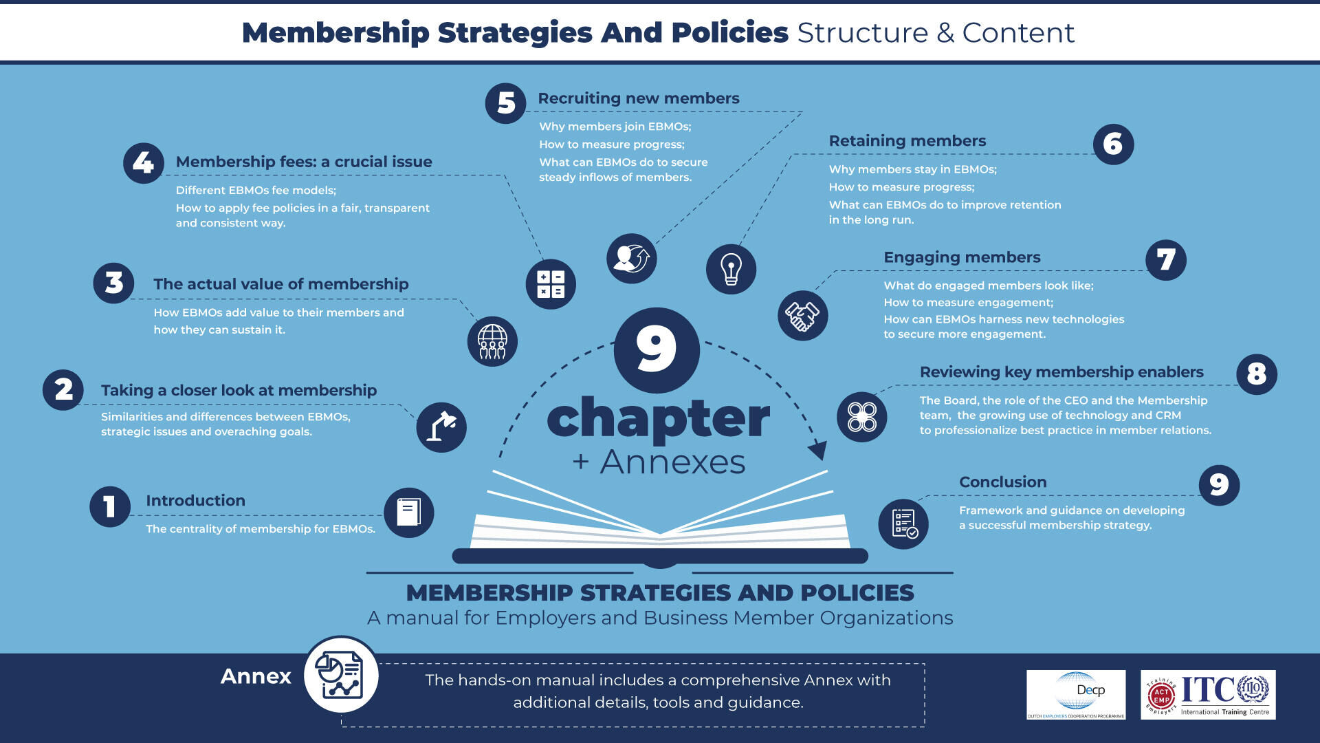 MANUAL ON MEMBERSHIP POLICIES AND STRATEGIES PUBLISHED AND AVAILABLE!